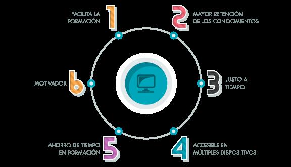 qué es el microlearning 3