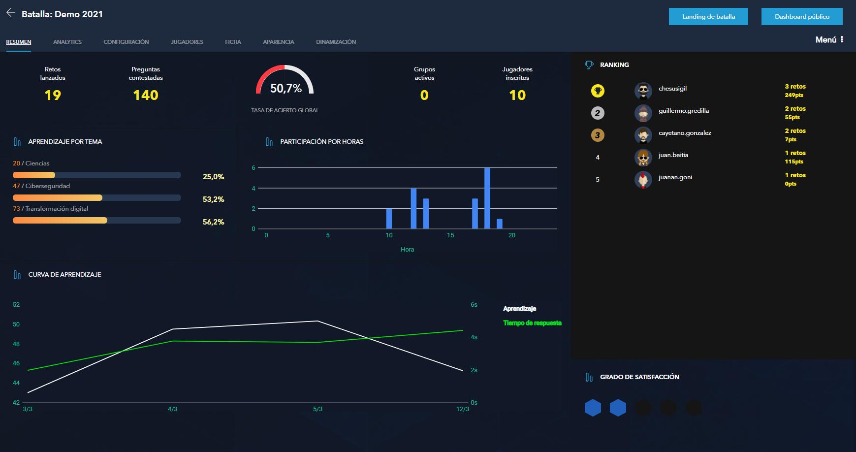 dashboard de SmartGame